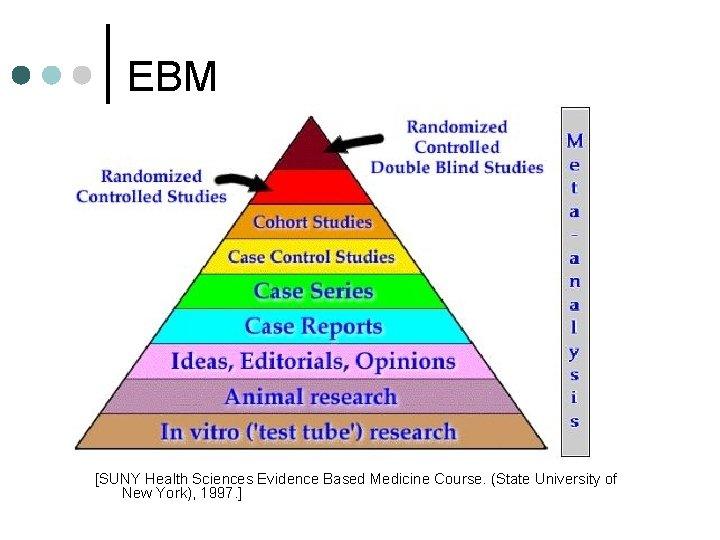 EBM [SUNY Health Sciences Evidence Based Medicine Course. (State University of New York), 1997.