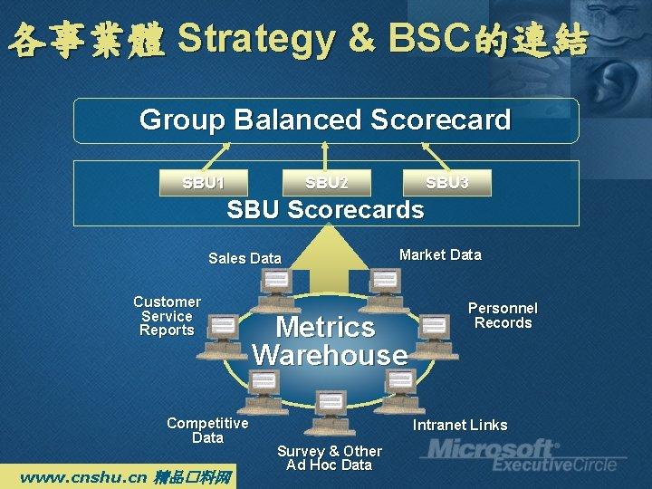 各事業體 Strategy & BSC的連結 Group Balanced Scorecard SBU 1 SBU 2 SBU 3 SBU