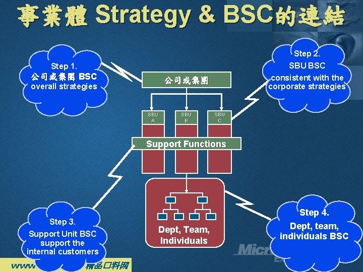 事業體 Strategy & BSC的連結 Step 2. SBU BSC Step 1. 公司或集團 BSC consistent with