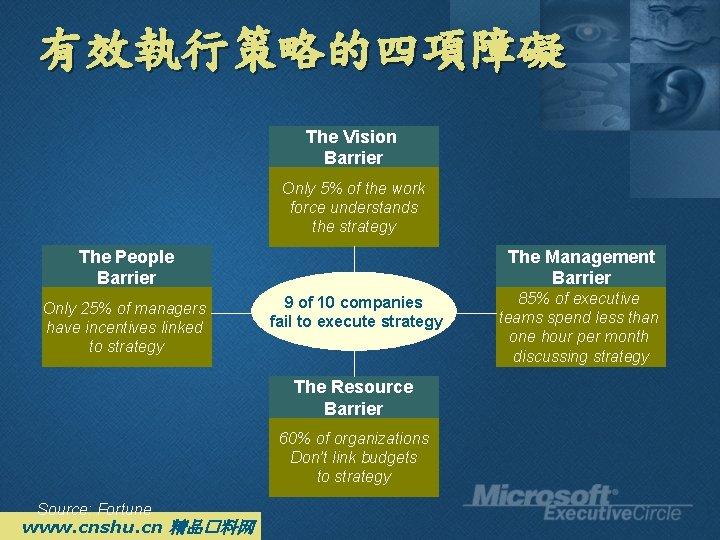 有效執行策略的四項障礙 The Vision Barrier Only 5% of the work force understands the strategy The