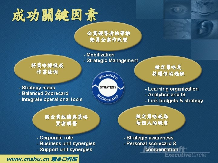 成功關鍵因素 企業領導者的帶動 動員企業作改變 將策略轉換成 作業條例 - Mobilization - Strategic Management - Strategy maps -