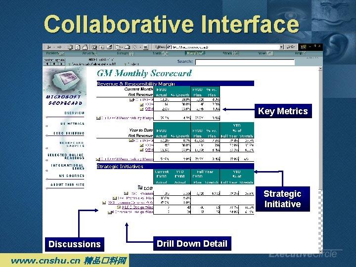 Collaborative Interface Key Metrics Strategic Initiative Discussions www. cnshu. cn 精品�料网 Drill Down Detail