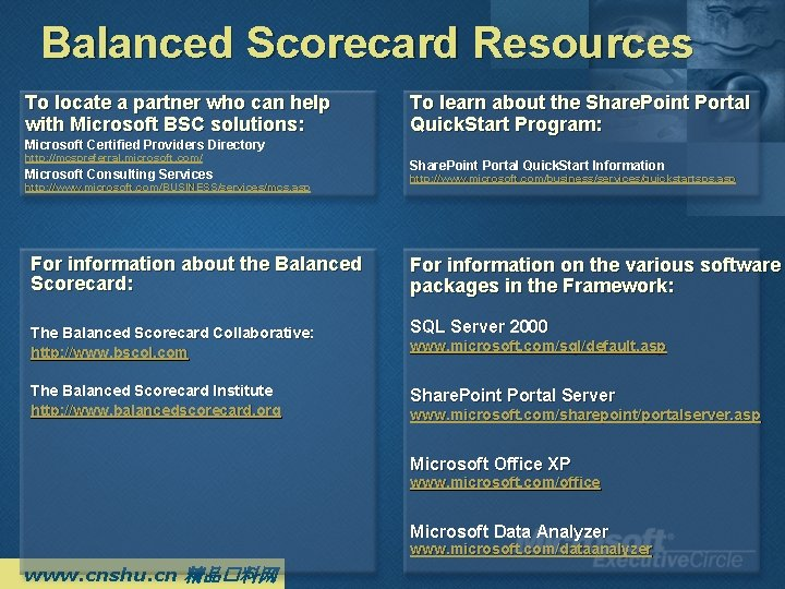 Balanced Scorecard Resources To locate a partner who can help with Microsoft BSC solutions: