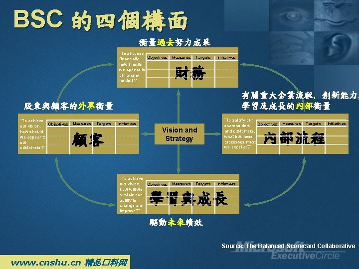 """BSC 的四個構面 衡量過去努力成果 """"To succeed Objectives financially, how should we appear to our shareholders?"""