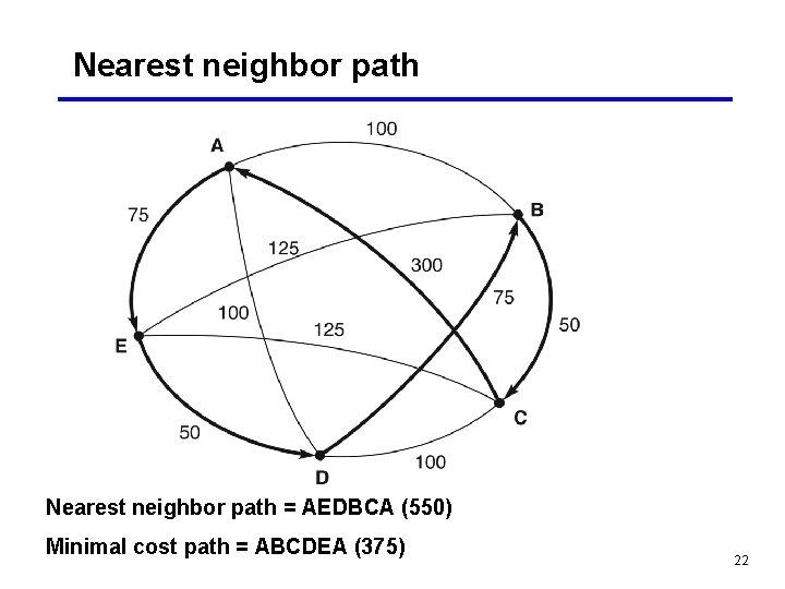 Nearest neighbor path = AEDBCA (550) Minimal cost path = ABCDEA (375) 22