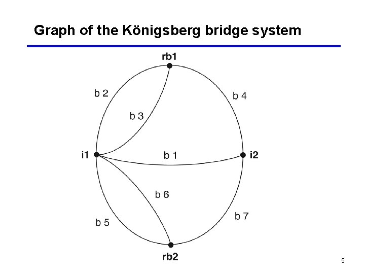 Graph of the Königsberg bridge system 5