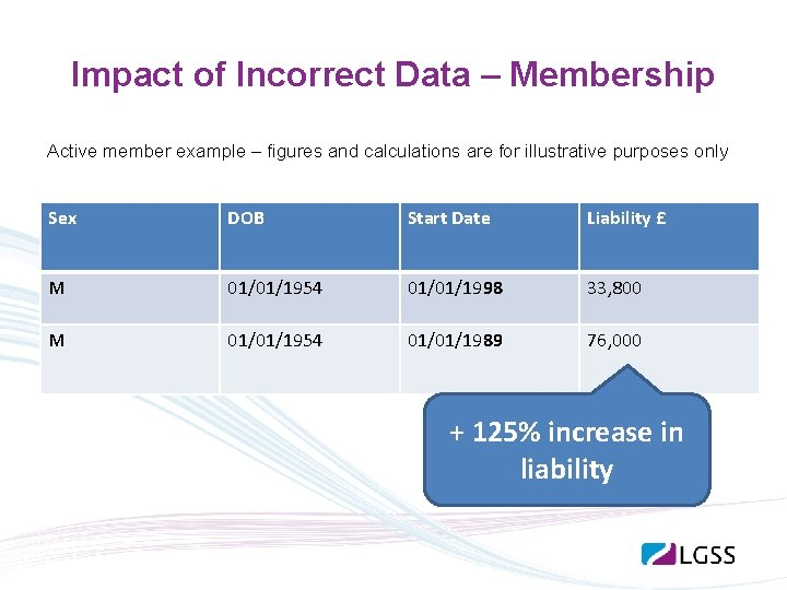 Impact of Incorrect Data – Membership Active member example – figures and calculations are