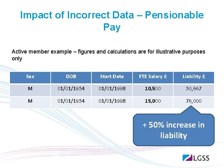 Impact of Incorrect Data – Pensionable Pay Active member example – figures and calculations