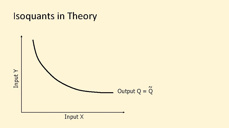 Input Y Isoquants in Theory ~ Output Q = Q Input X