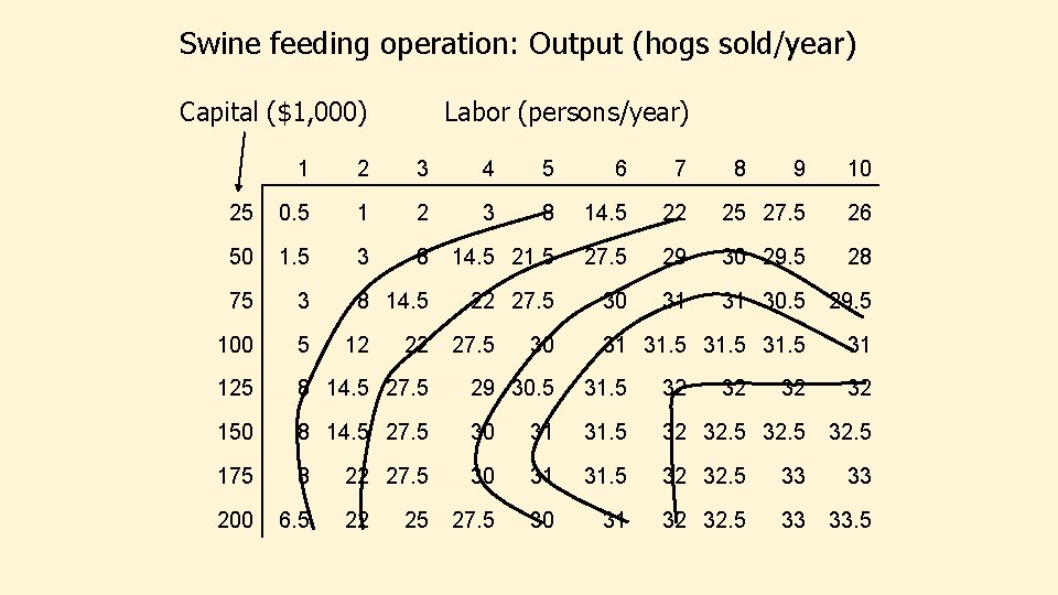 Swine feeding operation: Output (hogs sold/year) Capital ($1, 000) Labor (persons/year) 1 2 3