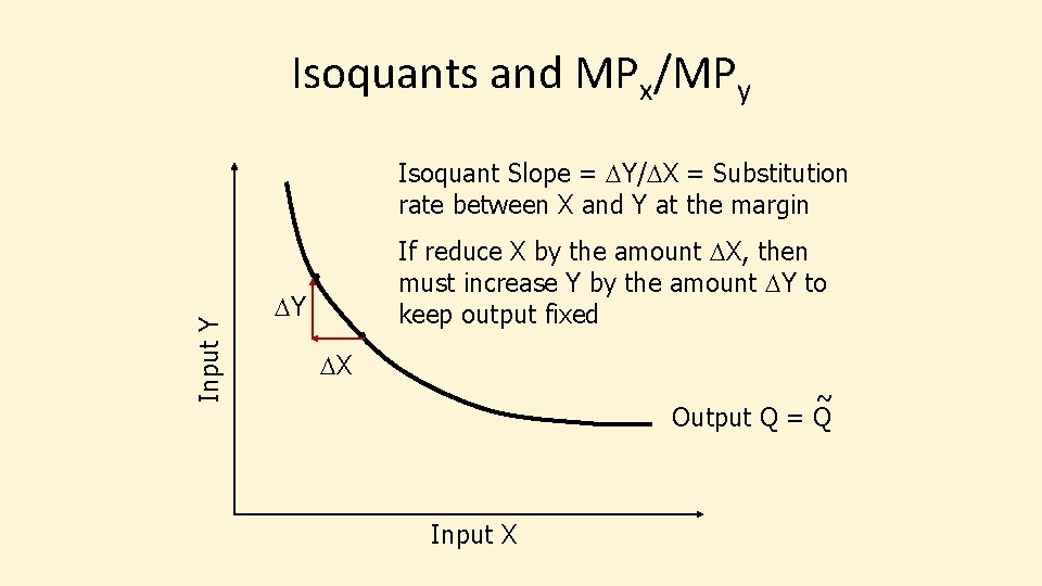 Isoquants and MPx/MPy Input Y Isoquant Slope = DY/DX = Substitution rate between X