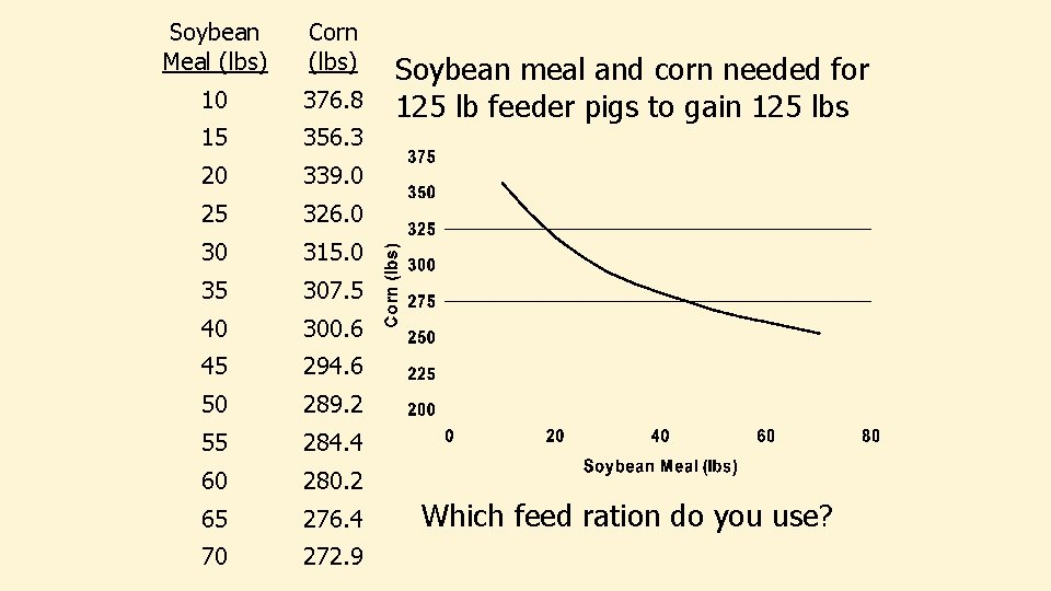 Soybean Meal (lbs) Corn (lbs) 10 376. 8 15 356. 3 20 339. 0