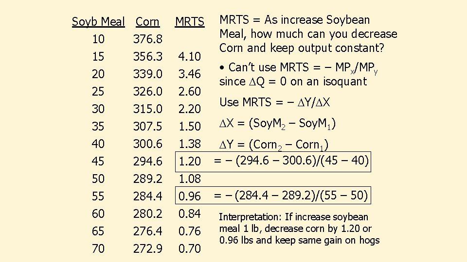 Soyb Meal Corn MRTS 10 15 20 376. 8 356. 3 339. 0 4.