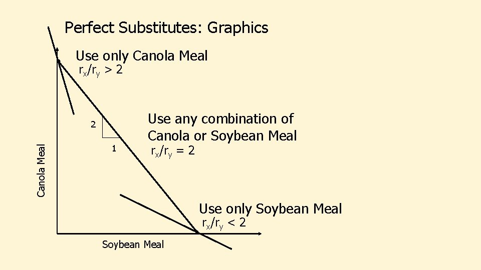 Perfect Substitutes: Graphics Use only Canola Meal rx/ry > 2 Canola Meal 2 1