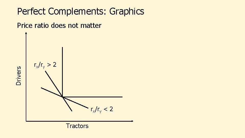Perfect Complements: Graphics Drivers Price ratio does not matter rx/ry > 2 rx/ry <