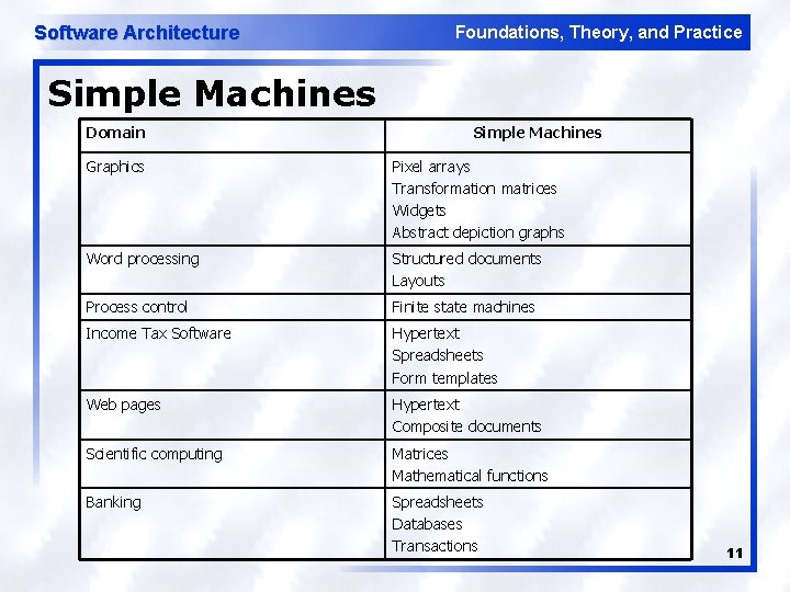 Software Architecture Foundations, Theory, and Practice Simple Machines Domain Simple Machines Graphics Pixel arrays