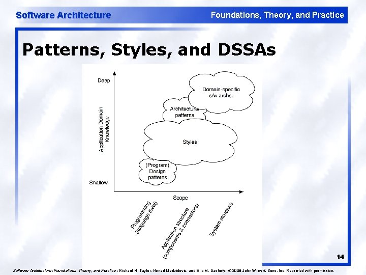 Software Architecture Foundations, Theory, and Practice Patterns, Styles, and DSSAs 14 Software Architecture: Foundations,