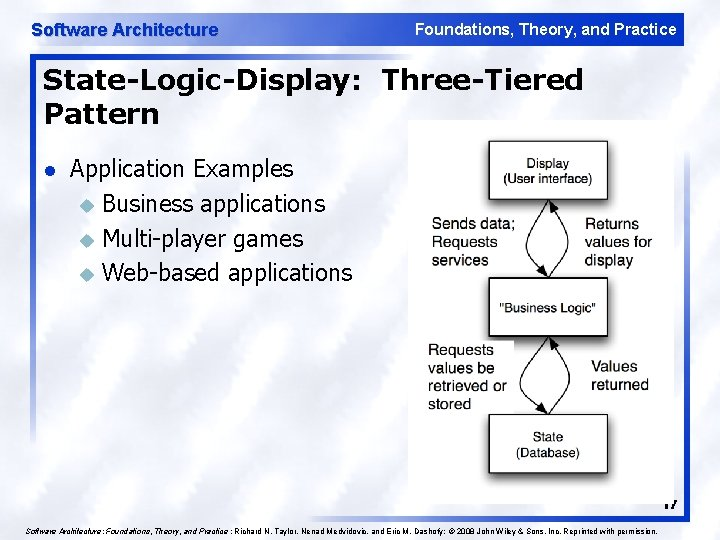 Software Architecture Foundations, Theory, and Practice State-Logic-Display: Three-Tiered Pattern l Application Examples u Business