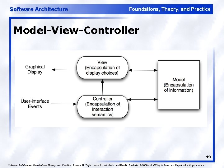 Software Architecture Foundations, Theory, and Practice Model-View-Controller 19 Software Architecture: Foundations, Theory, and Practice