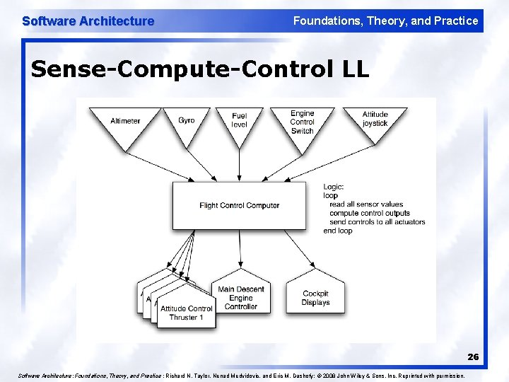 Software Architecture Foundations, Theory, and Practice Sense-Compute-Control LL 26 Software Architecture: Foundations, Theory, and