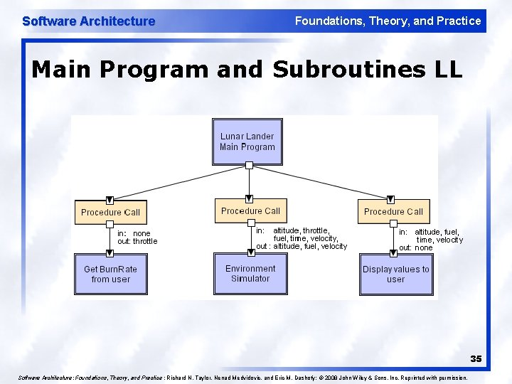 Software Architecture Foundations, Theory, and Practice Main Program and Subroutines LL 35 Software Architecture: