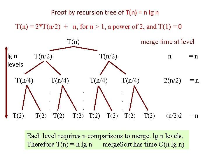 Proof by recursion tree of T(n) = n lg n T(n) = 2*T(n/2) +