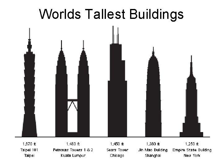 Worlds Tallest Buildings