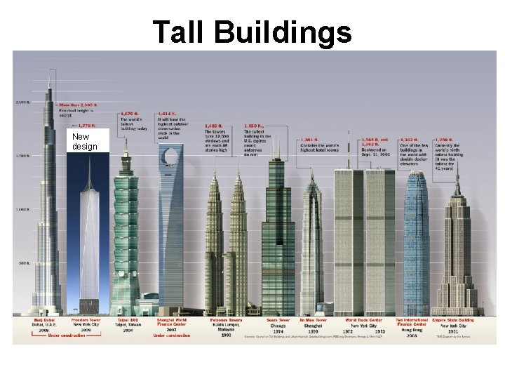 Tall Buildings New design