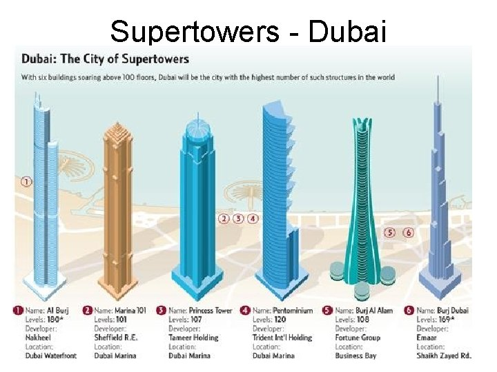Supertowers - Dubai