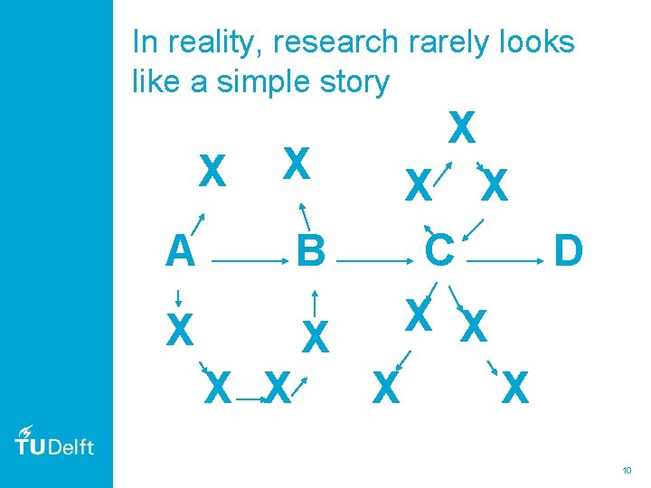 In reality, research rarely looks like a simple story X X X A X