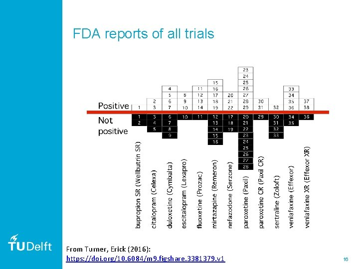 FDA reports of all trials From Turner, Erick (2016): https: //doi. org/10. 6084/m 9.