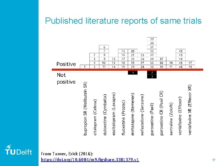 Published literature reports of same trials From Turner, Erick (2016): https: //doi. org/10. 6084/m