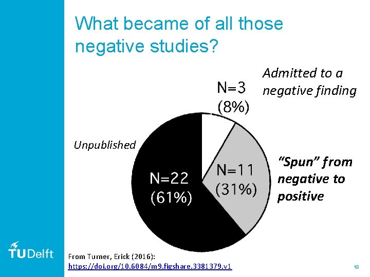 """What became of all those negative studies? Admitted to a negative finding Unpublished """"Spun"""""""