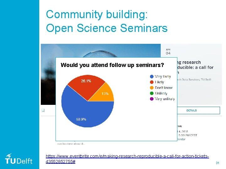 Community building: Open Science Seminars Would you attend follow up seminars? https: //www. eventbrite.