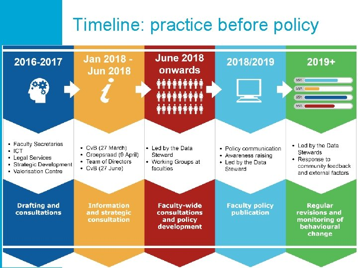 Timeline: practice before policy 41