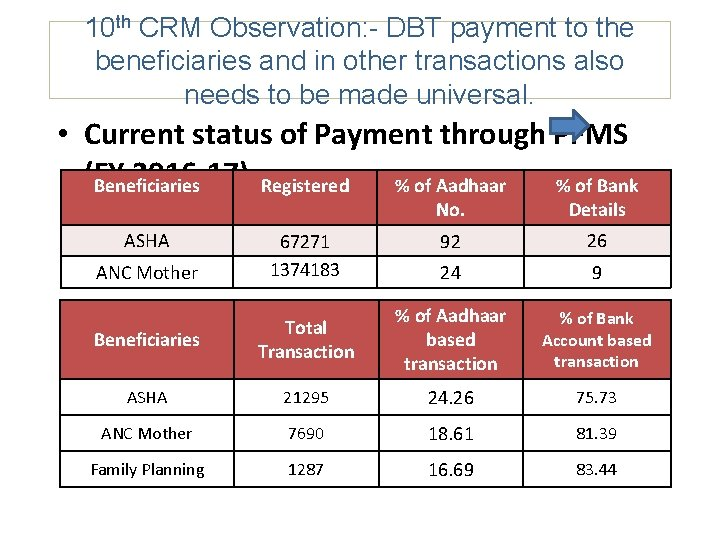 10 th CRM Observation: - DBT payment to the beneficiaries and in other transactions