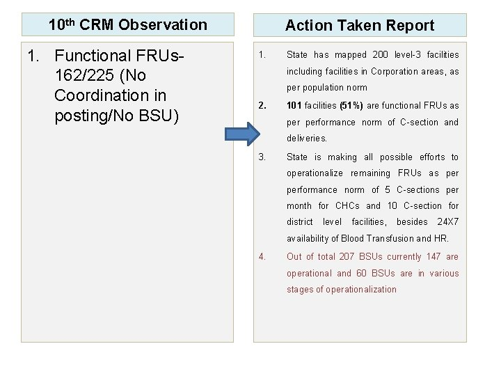 10 th CRM Observation 1. Functional FRUs 162/225 (No Coordination in posting/No BSU) Action