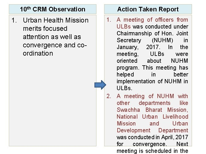 10 th CRM Observation 1. Urban Health Mission merits focused attention as well as