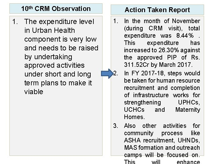 10 th CRM Observation Action Taken Report 1. The expenditure level in Urban Health