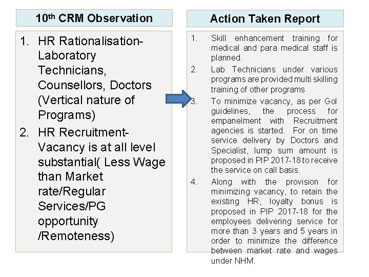 10 th CRM Observation 1. HR Rationalisation. Laboratory Technicians, Counsellors, Doctors (Vertical nature of