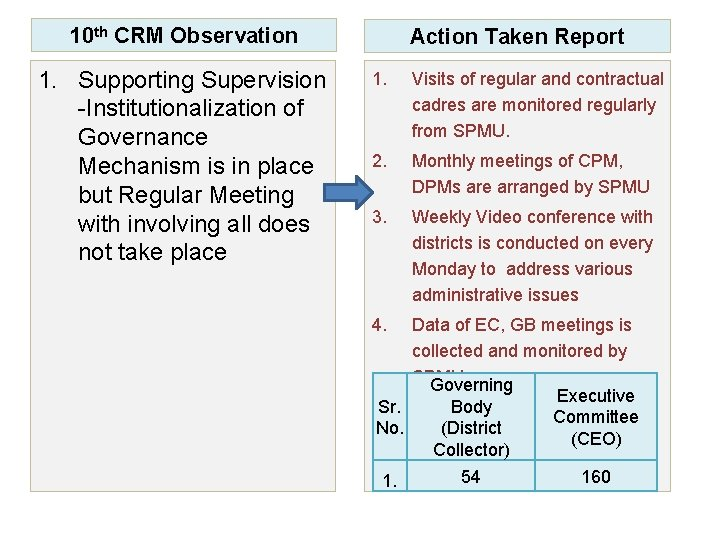 10 th CRM Observation 1. Supporting Supervision -Institutionalization of Governance Mechanism is in place