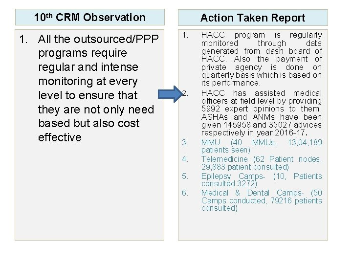 10 th CRM Observation 1. All the outsourced/PPP programs require regular and intense monitoring