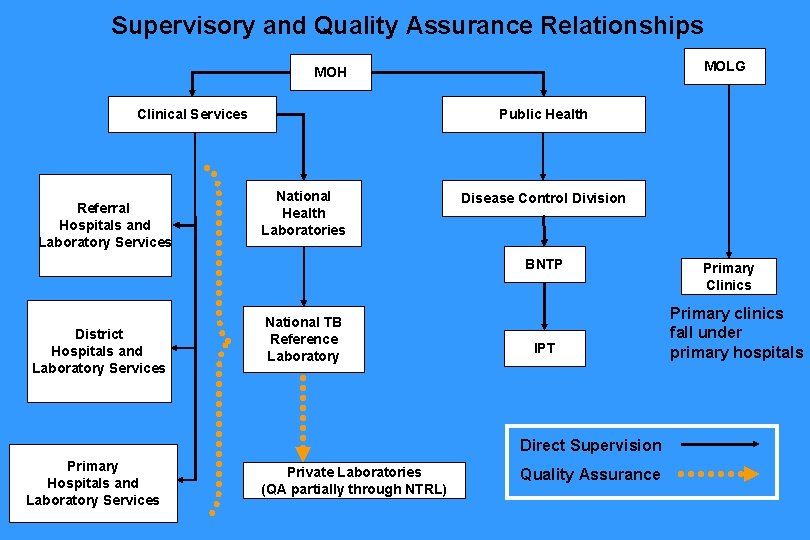 Supervisory and Quality Assurance Relationships MOLG MOH Clinical Services Referral Hospitals and Laboratory Services