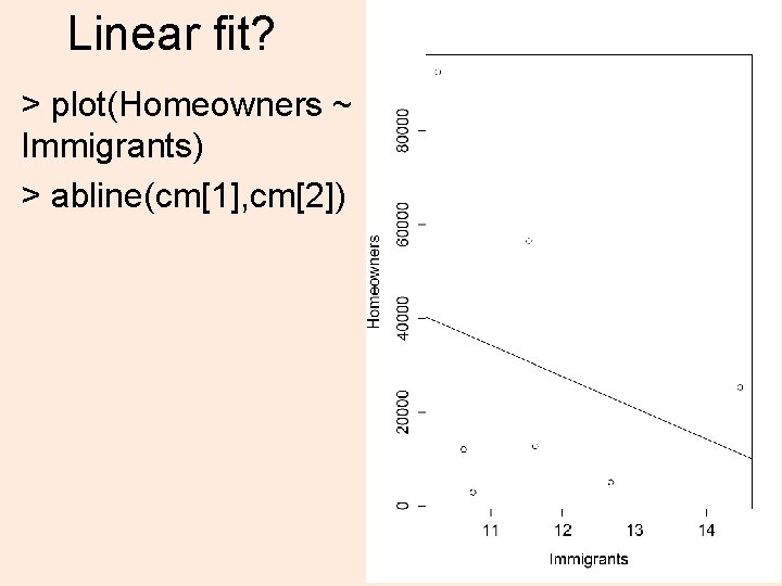 Linear fit? > plot(Homeowners ~ Immigrants) > abline(cm[1], cm[2]) 15