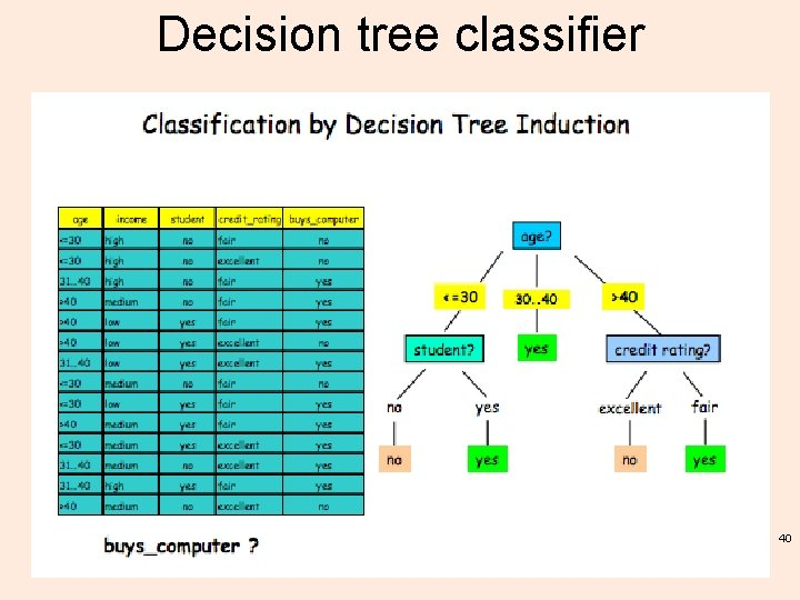 Decision tree classifier 40