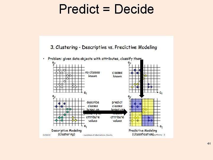 Predict = Decide 41