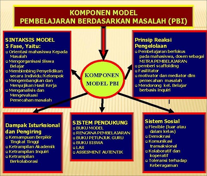 KOMPONEN MODEL PEMBELAJARAN BERDASARKAN MASALAH (PBI) SINTAKSIS MODEL 5 Fase, Yaitu: Prinsip Reaksi Pengelolaan
