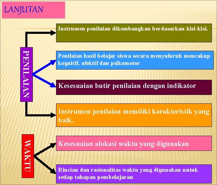 LANJUTAN Instrumen penilaian dikembangkan berdasarkan kisi-kisi. PENILAIAN Penilaian hasil belajar siswa secara menyuluruh mencakup