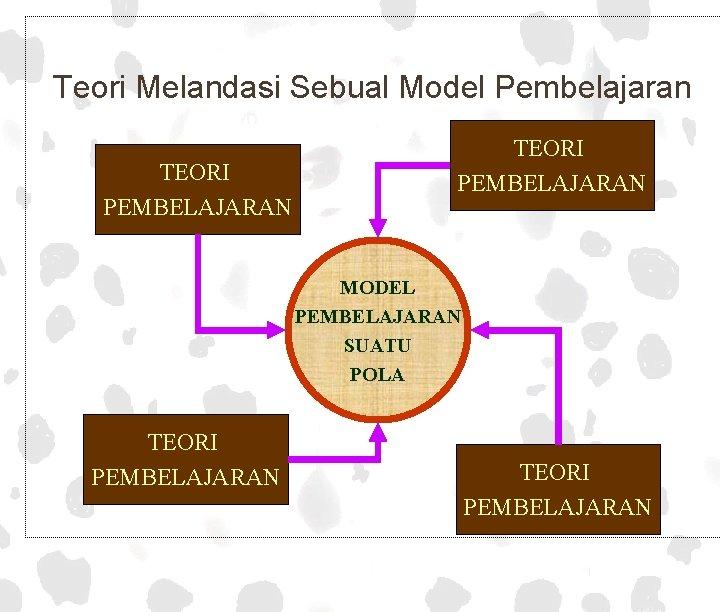 Teori Melandasi Sebual Model Pembelajaran Mangan TEORI PEMBELAJARAN MODEL PEMBELAJARAN SUATU POLA TEORI PEMBELAJARAN