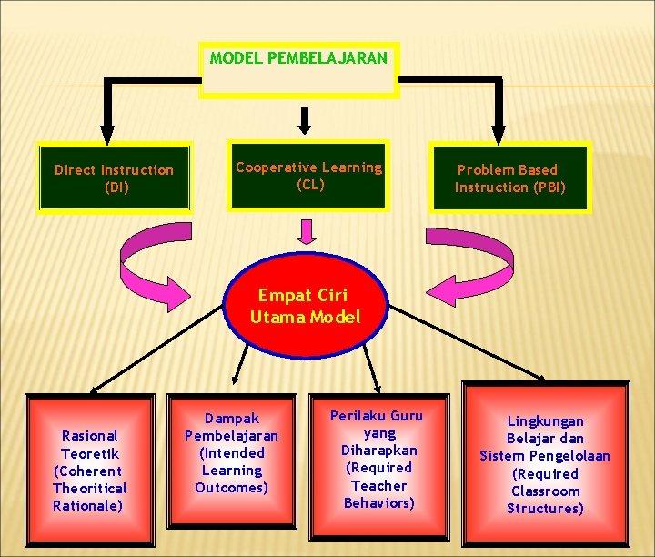 MODEL PEMBELAJARAN Direct Instruction (DI) Cooperative Learning (CL) Problem Based Instruction (PBI) Empat Ciri
